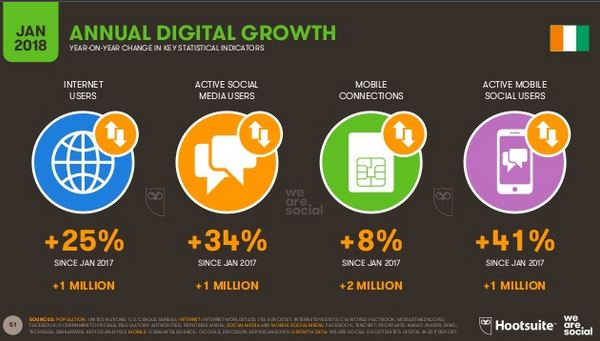 "Statistique ""we are social"" sur la croissance digital 2017-2018 den Cote d'Ivoirees"
